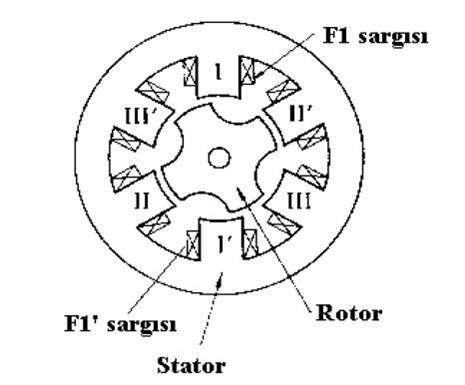 Değişken Relüktanslı Step Motorlar Nedir?