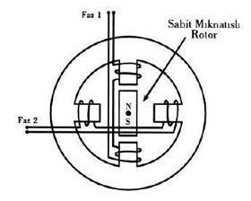 Sabit Mıknatıslı Step Motorlar Nedir?
