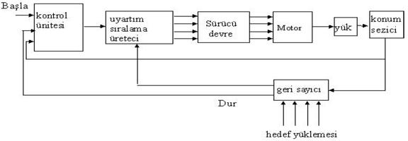 Step Motor Kapalı Döngü Denetimi