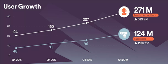 Spotify Kullanıcı Sayısı
